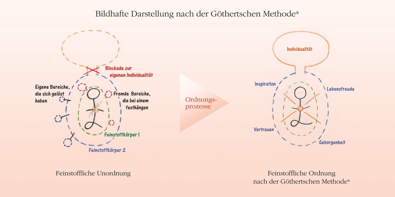 Bildhafte Darstellung der Göthertschen Methode